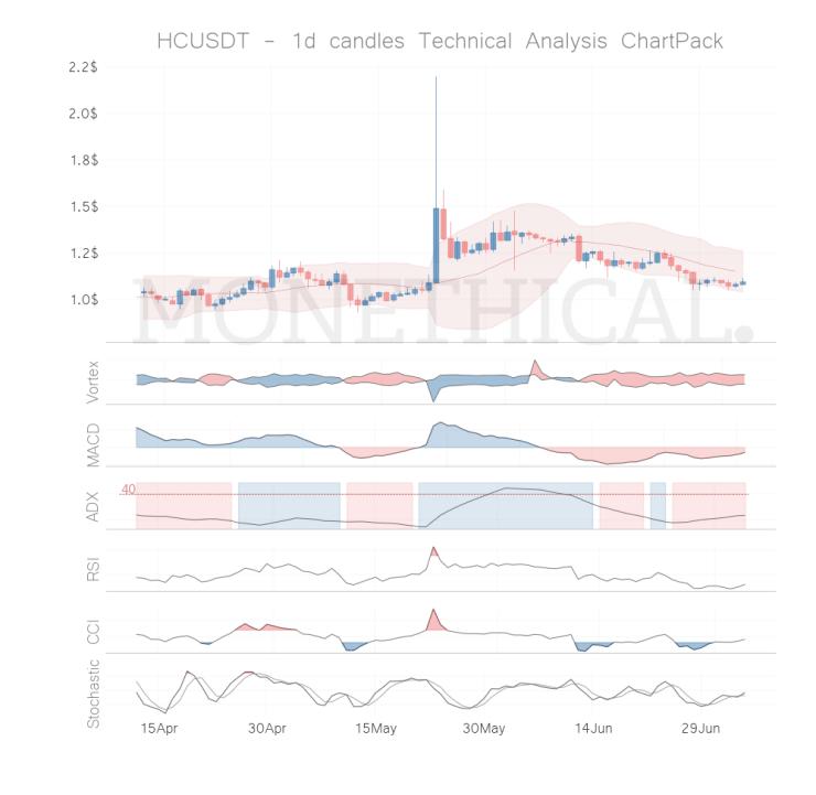 hc coin technical analysis jul 4