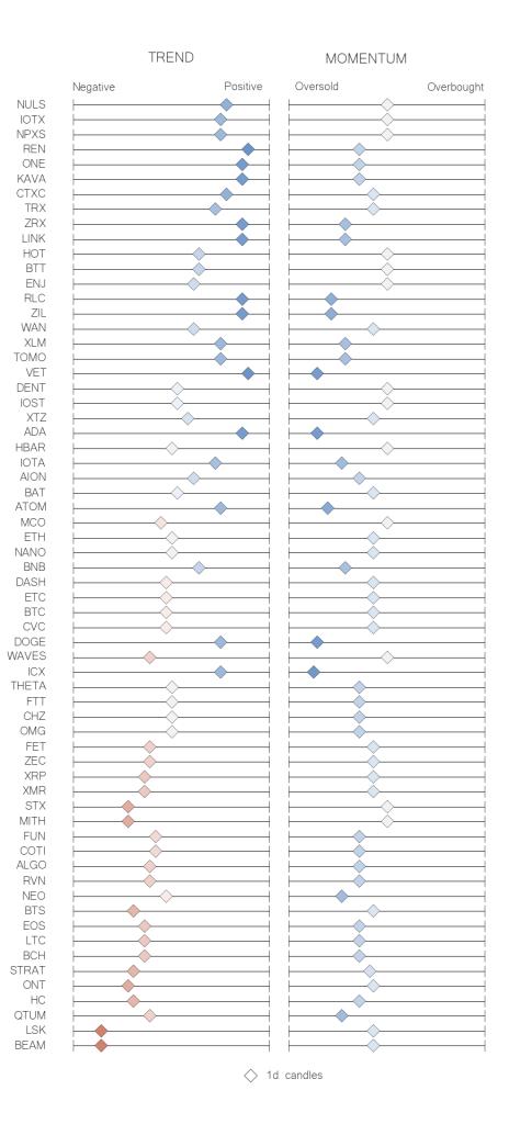 Recap table crypto trend momentum indicators jul 7