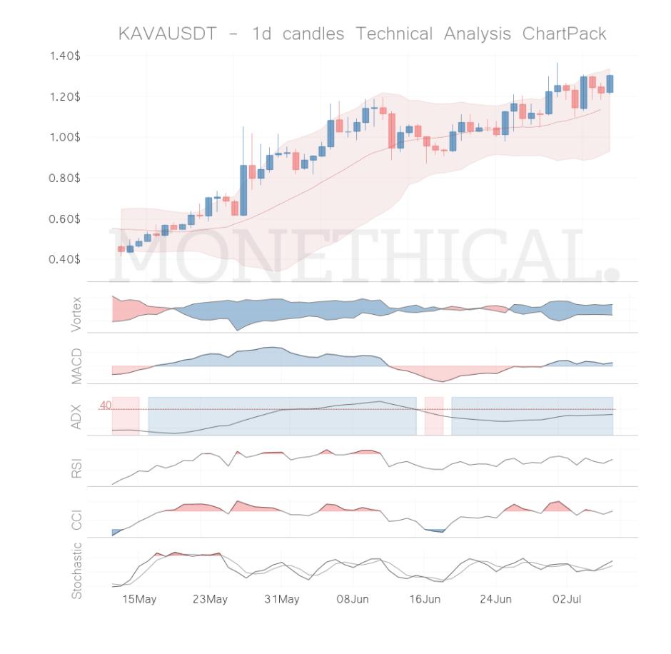 kava coin technical analysis jul 6