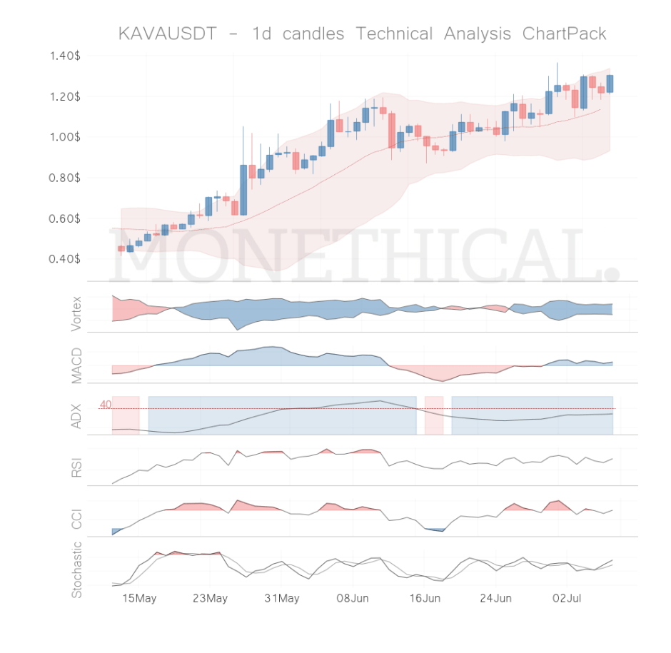 kava coin technical analysis jul 6