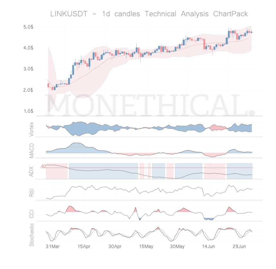 link coin technical analysis jul 4
