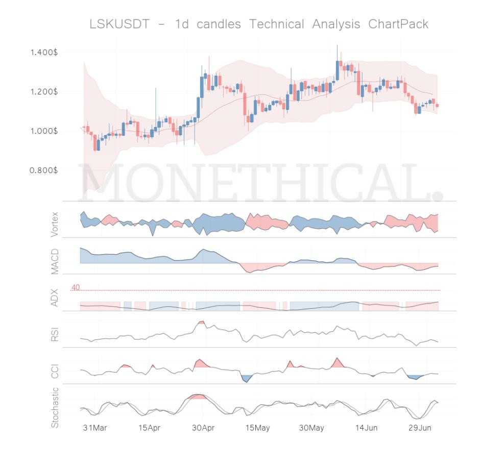 lsk coin technical analysis jul 3
