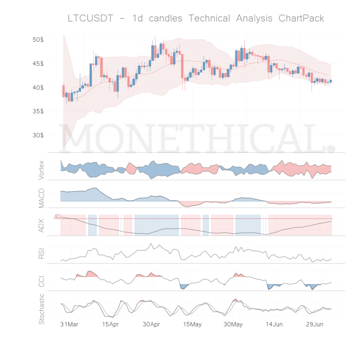 ltc coin technical analysis jul 4