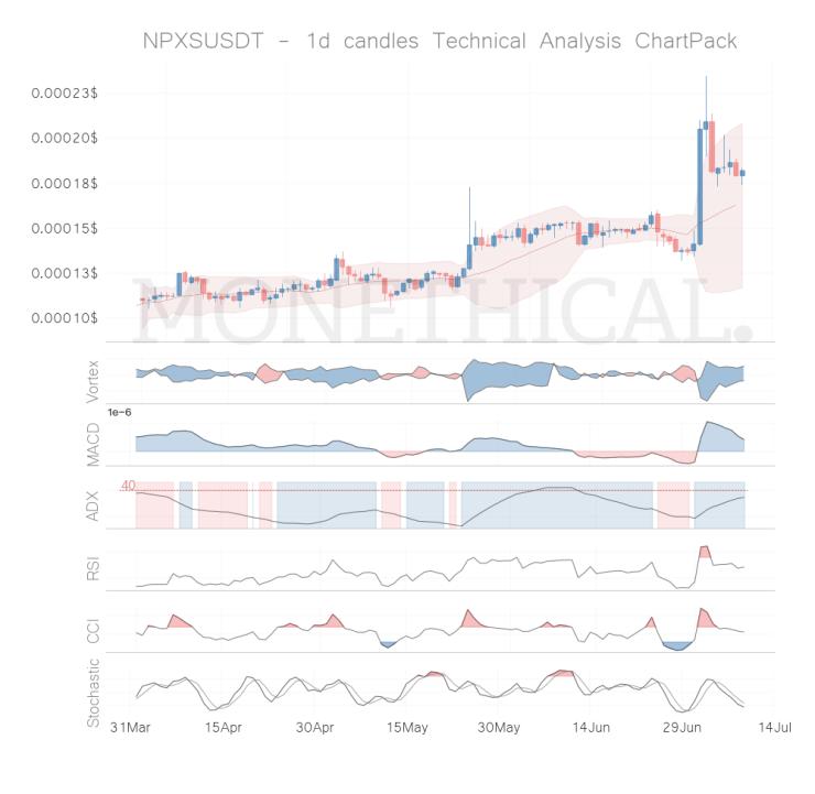 npxs coin technical analysis jul 8