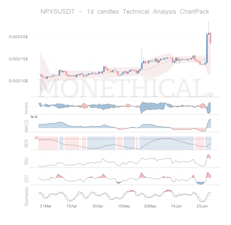 npxs coin technical analysis jul 3