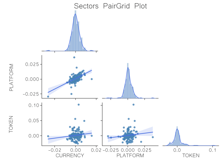 correlation sector regression crypto jul 6
