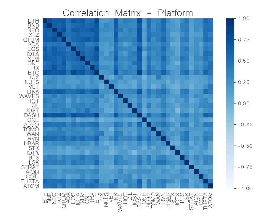 platform correlation matrix jul 6