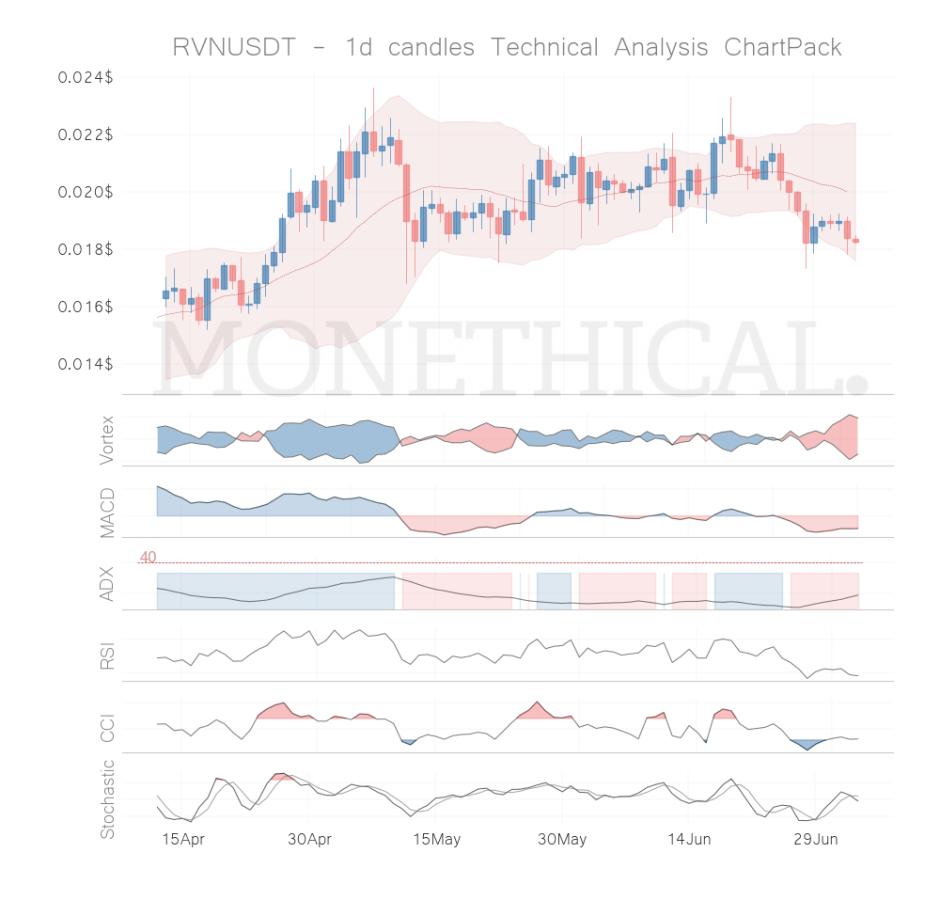 rvn coin technical analysis jul 3