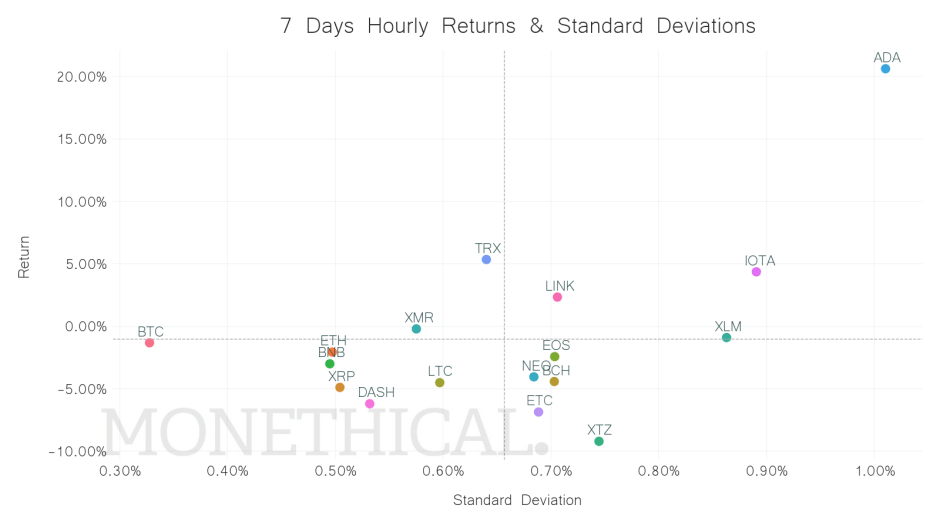 crypto return standard deviation scatter jul 3