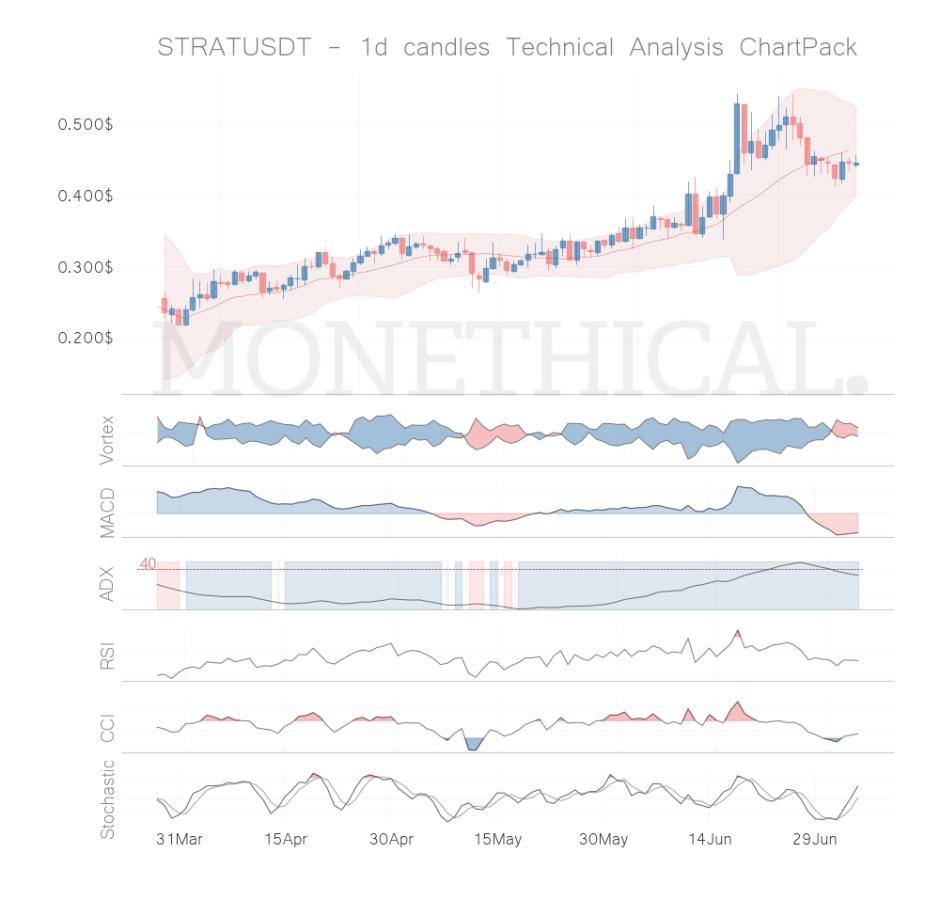 strat coin technical analysis jul 4