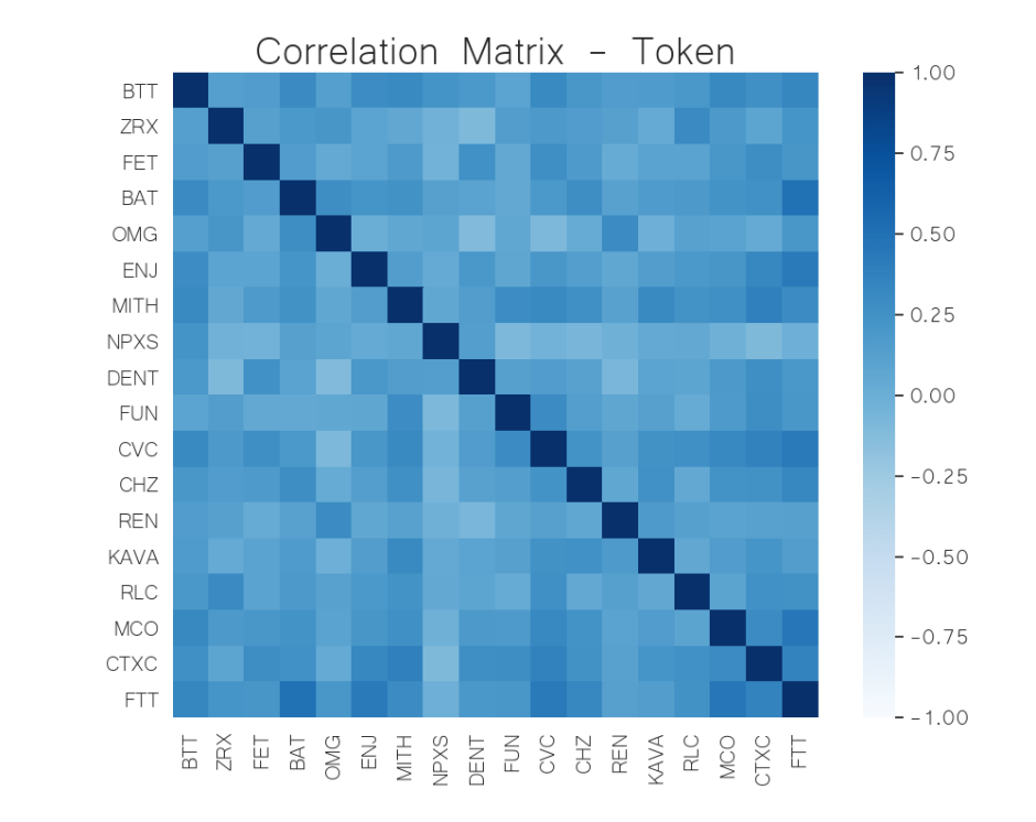 correlation matrix token crypto jul 6