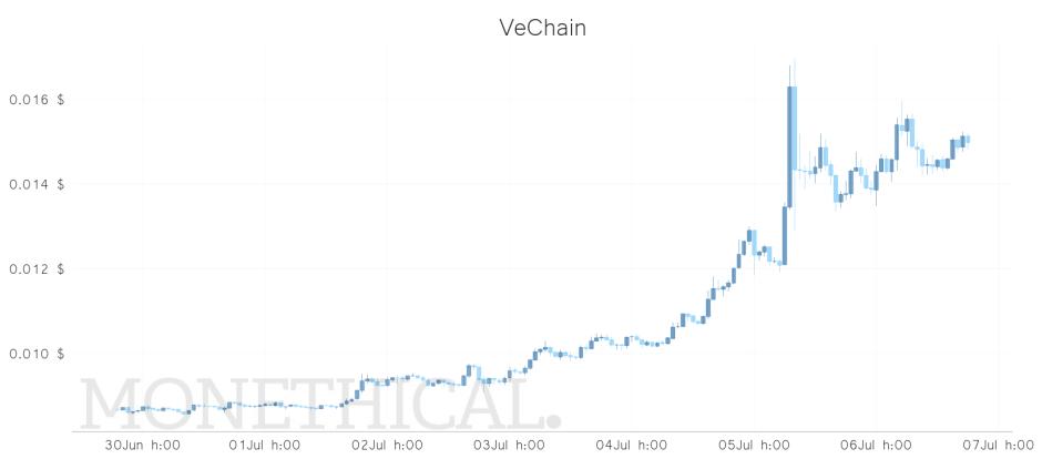 vet price weekly jul 6