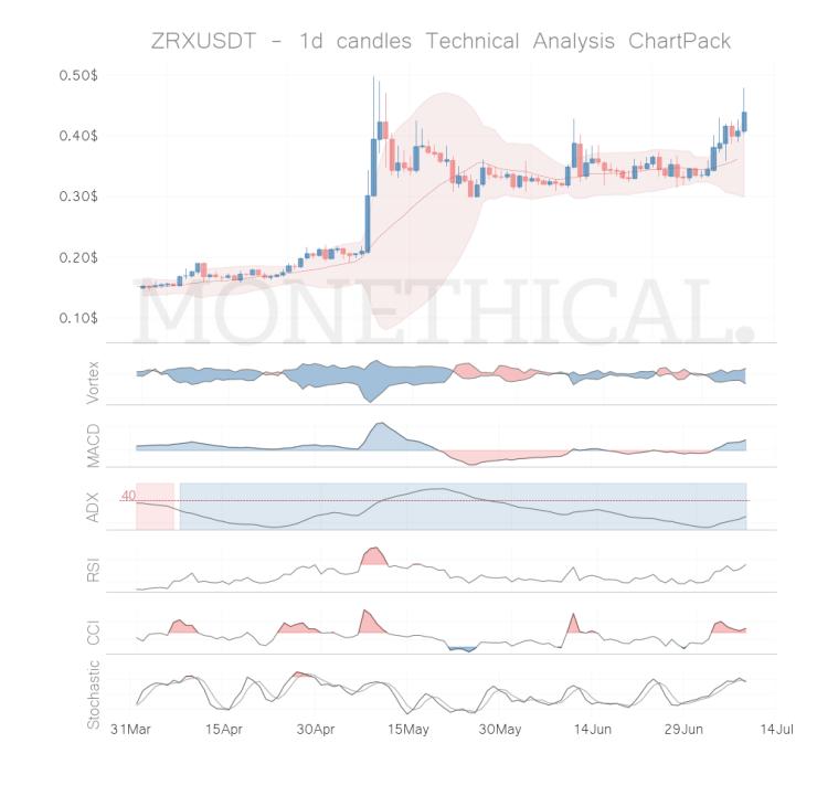 zrx coin technical analysis jul 8