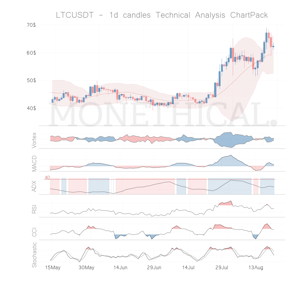 Trend and momentum August 20th top cryptos:LTC, CHZ, CVC, WAVES, IOST