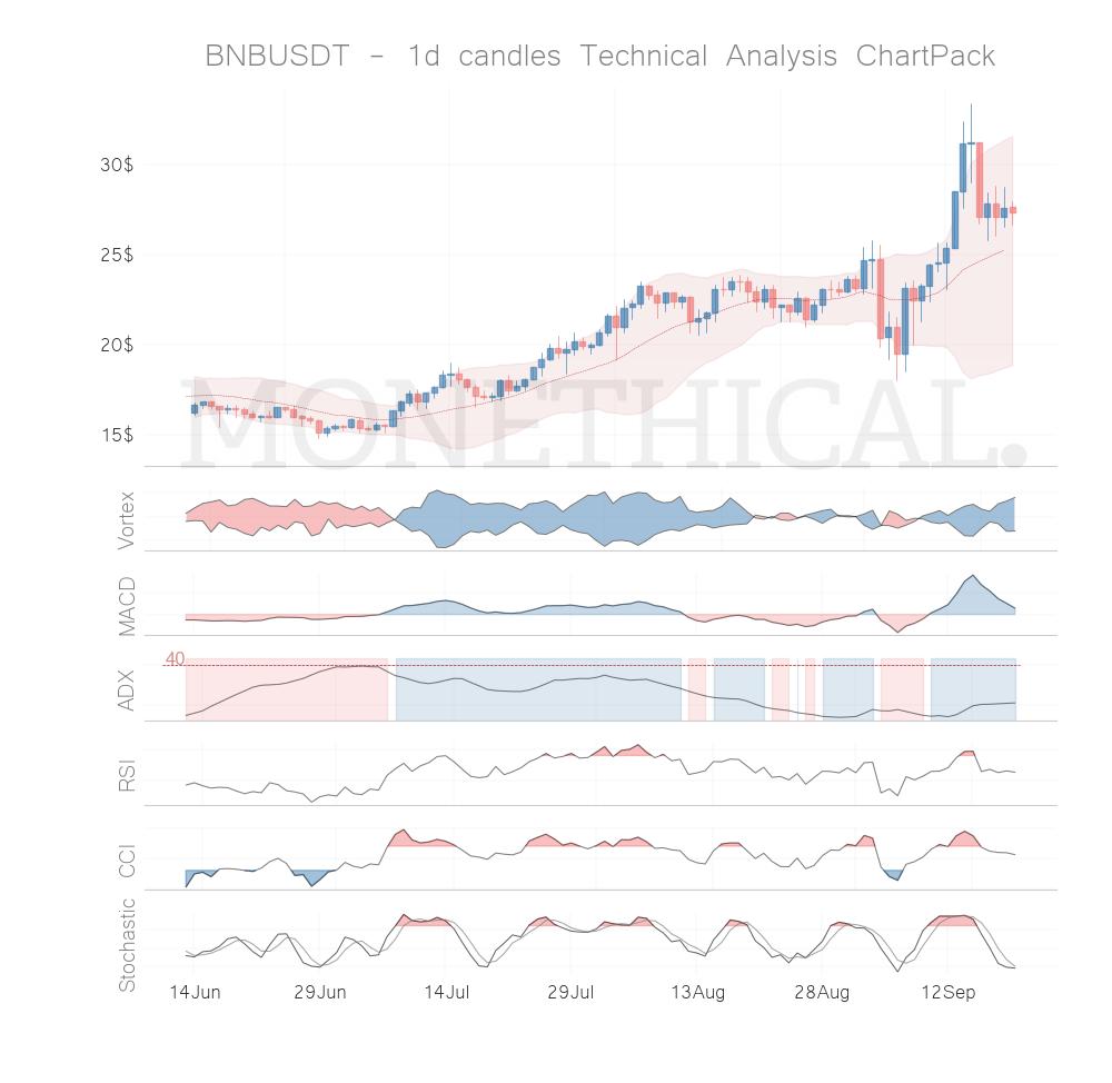 Trend and momentum September 19th top cryptos: BNB, MCO, KAVA, ENJ, TOMO