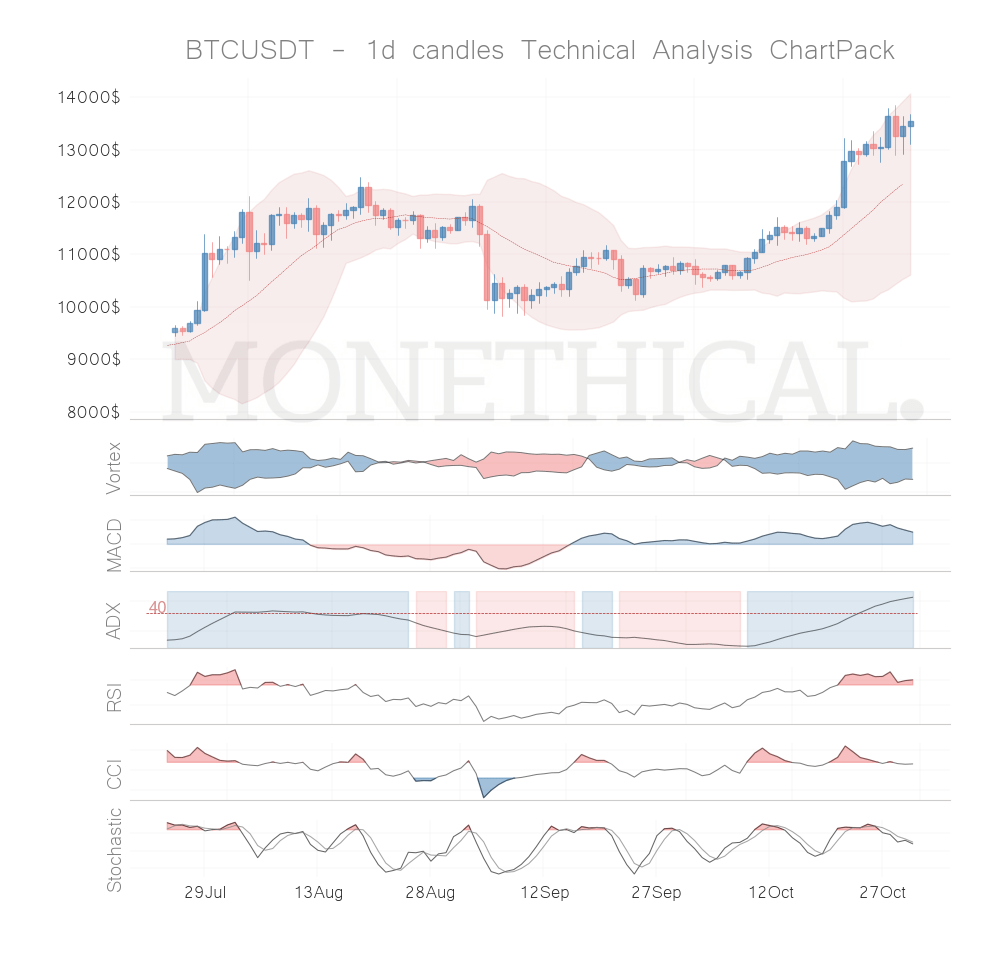 Trend and momentum October 30th top cryptos