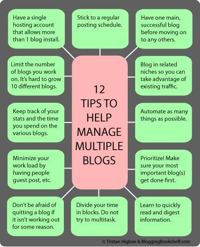 manage-multiple-blogs-tips1