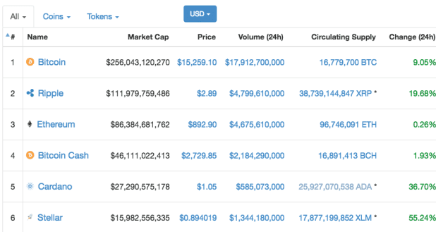 Ethereum Price Prediction 2018