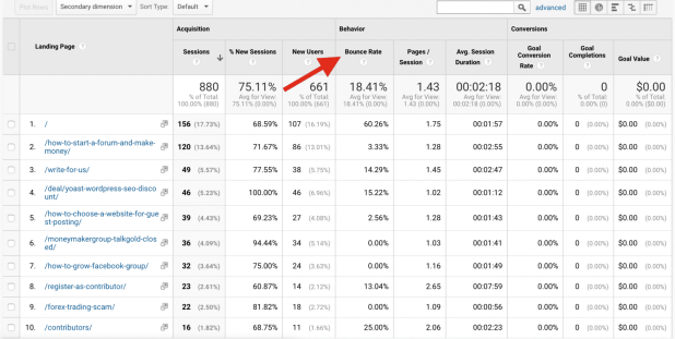 Google Analytics- Landing page bounce rate