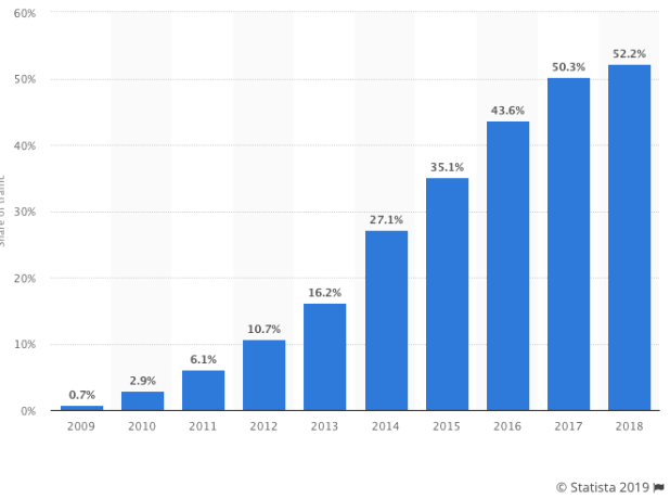 Statista Survery - 52,3% of traffic is mobile