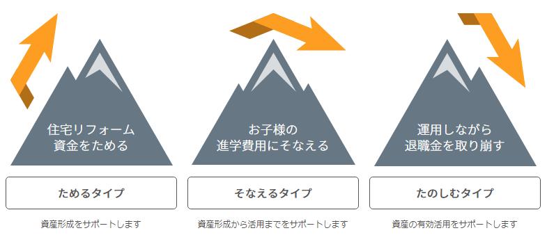 マネラップの3つの資産計画