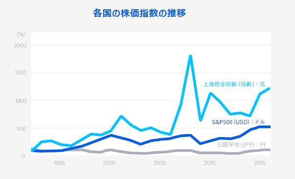 相場の価格変動を示すグラフ