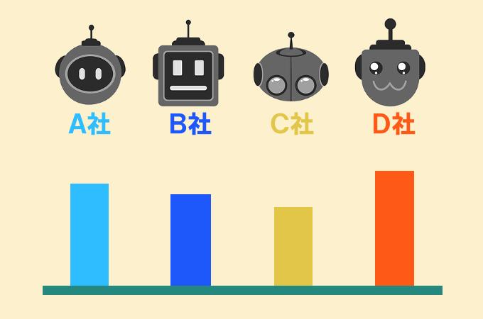 ロボアドバイザーの手数料を比較
