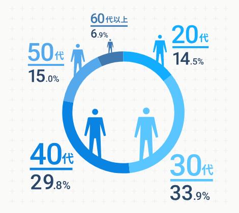 ウェルスナビ利用者の年代円グラフ