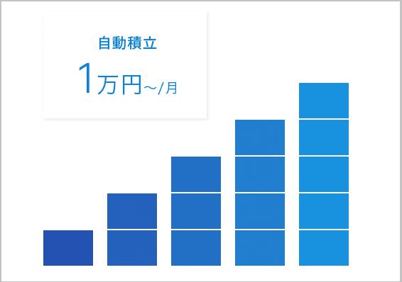 積立は1万円から可能