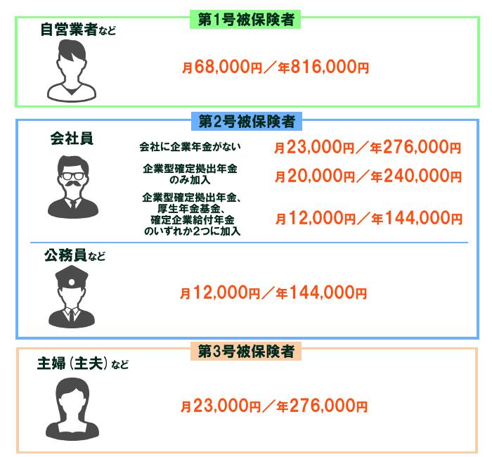 iDeCoの職業別の上限金額