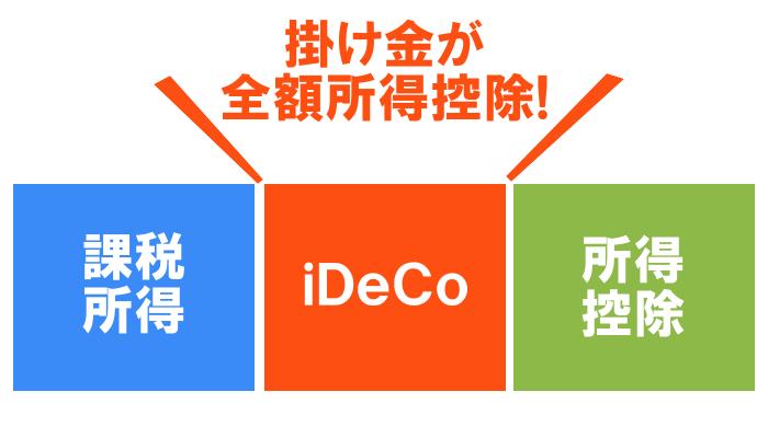 iDeCoは掛け金が全額所得控除