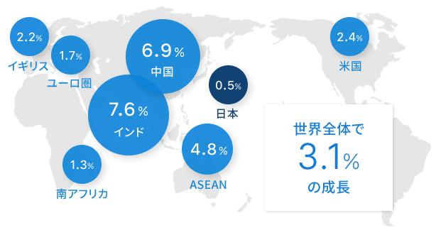 世界経済の成長率