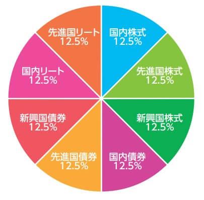 12.5%で均等に分散された円グラフ