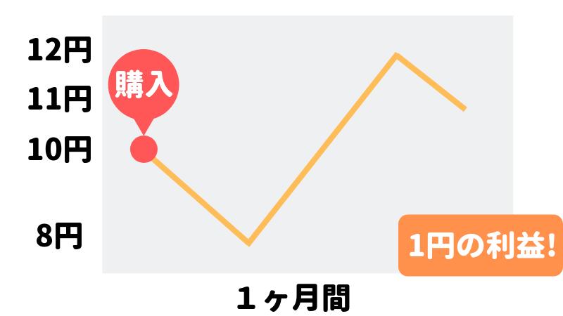 1ヶ月間で1円の利益が得られるグラフ