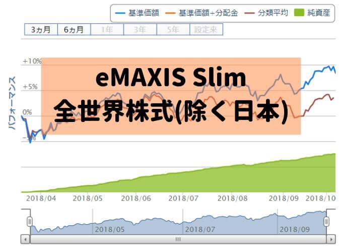 eMAXIS Slim 全世界株式(除く日本)のグラフ
