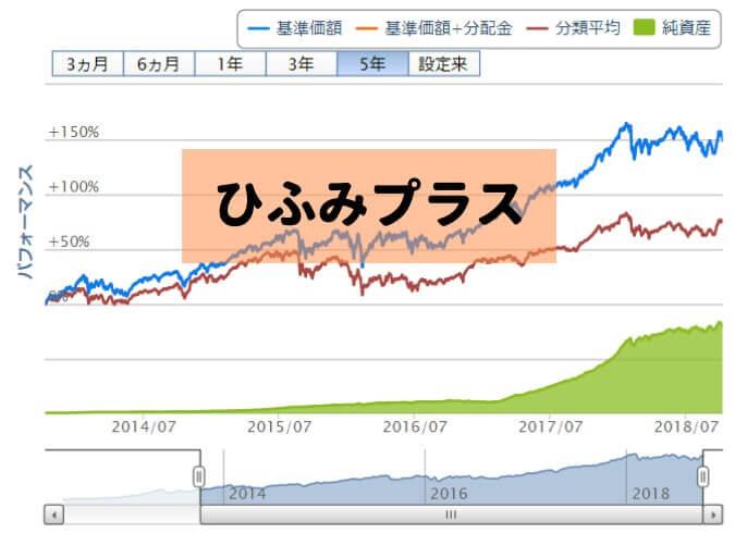 ひふみプラスのグラフ