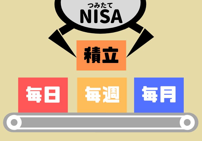 つみたてNISAの積立額や毎日・毎週・毎月のタイミングを示すイラスト