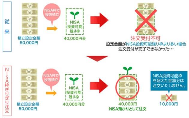NISA枠ぎりぎり注文の仕組み