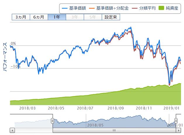 投資信託の基準価格がわかるグラフ
