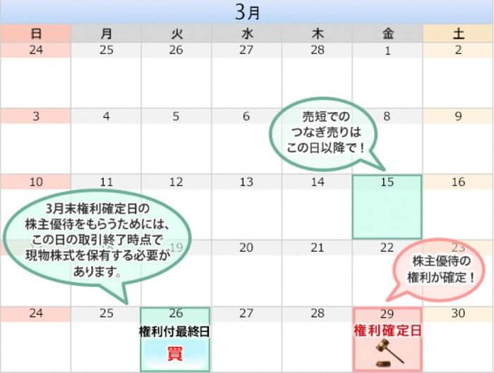 3月の優待カレンダー