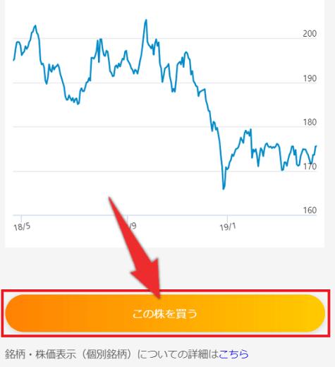 ネオモバでTポイントの株の買い方2:「この株を買う」をタップ
