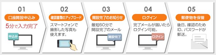 岡三オンライン証券の口座開設の流れ