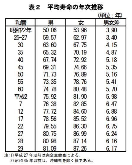 男女別の平均寿命