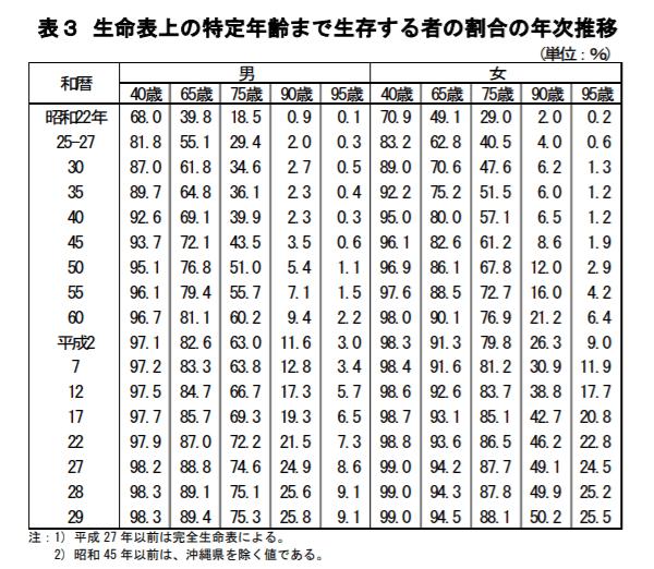 特定年齢まで生存する者の割合と年次推移