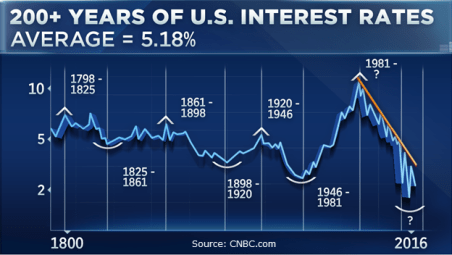 200-years-of-us-interest-rates