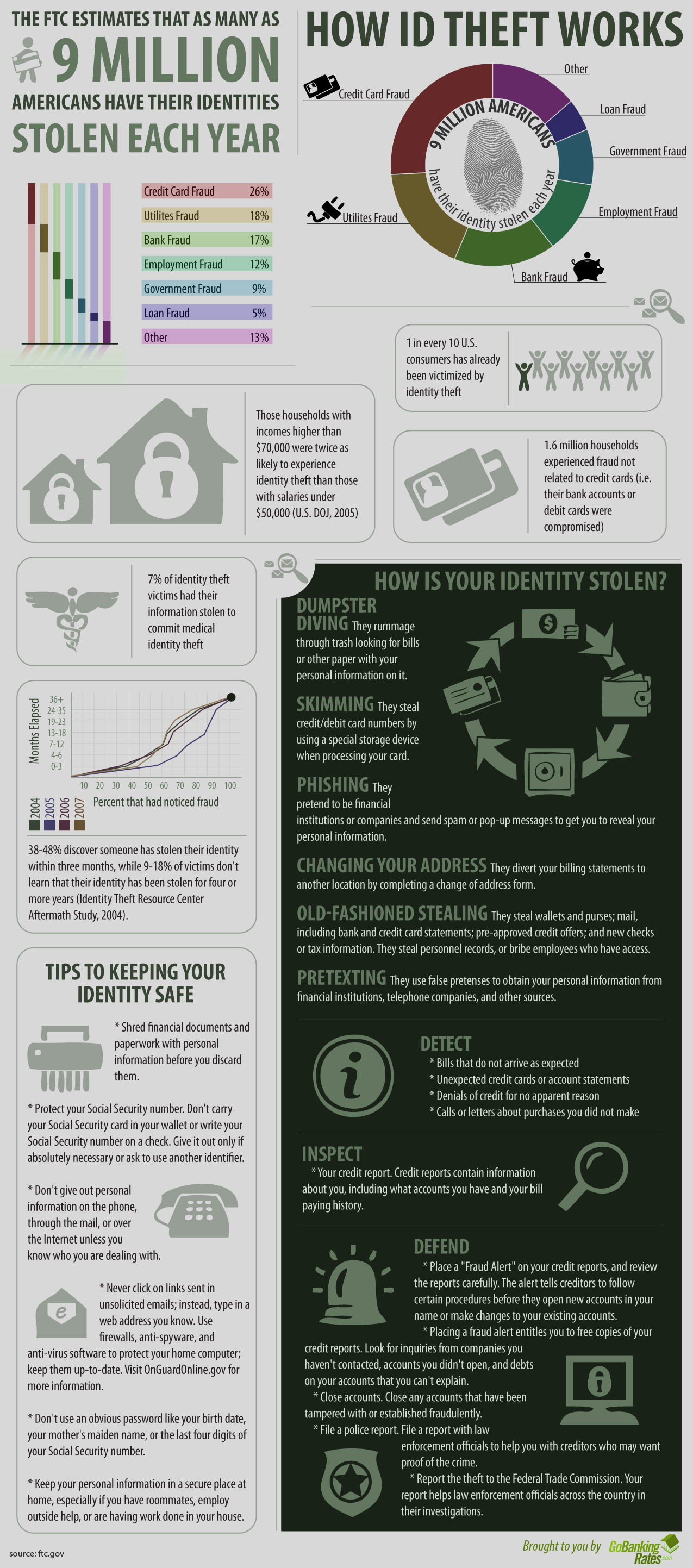 How Does Identity Fraud Work? - Money Watch