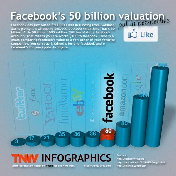 Facebook valuation chart
