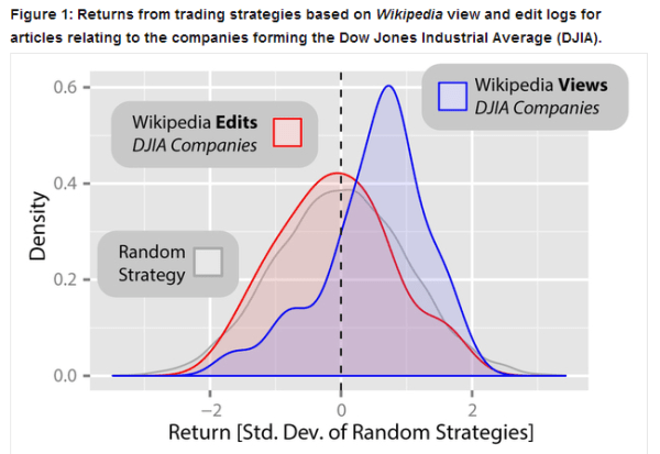 Wikipedia Predicts Stock Market Movements