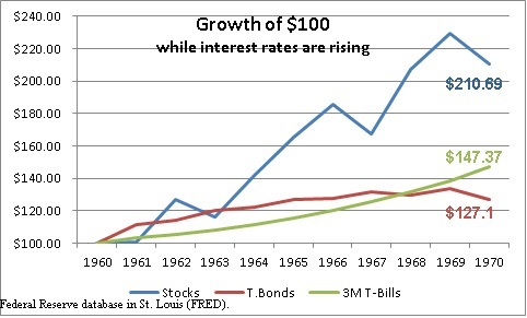 Growth of $100 - 1960 to 1970
