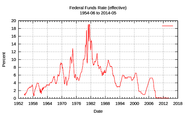 federal-fund-rate-1